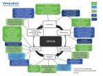 Uspješan završeak projekta Virtulab – integrirani laboratorij za primarne i sekundarne sirovine